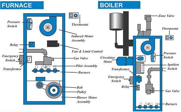 boiler-Furnace-jerry-sibley-vail-colorado